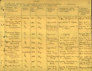 Список руководящих партийных, советских и хозяйственных работников (учителей), эвакуированных из Украины, находящихся в г. Барнауле