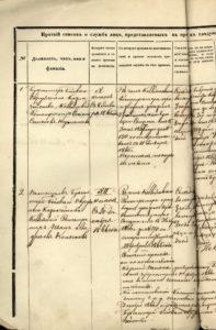 Обложка и лист формулярного списка